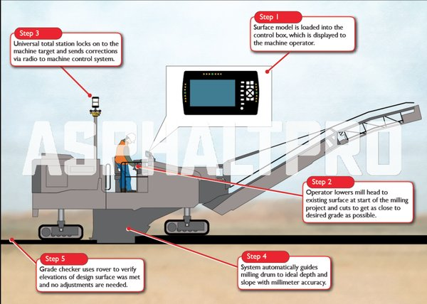 "@TrimbleCEC PCS900 paving control system: ""Here's How It Works,"" @asphaltpro https://t.co/o3Gin3j0vF https://t.co/MdNXYF1Yf2"